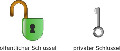 Image oeffentlicher_und_privater_schluessel